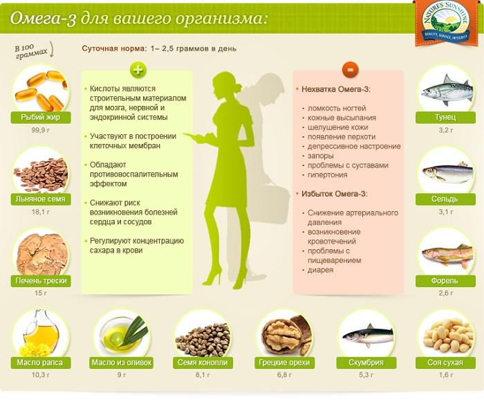 Омега-3 для мозга