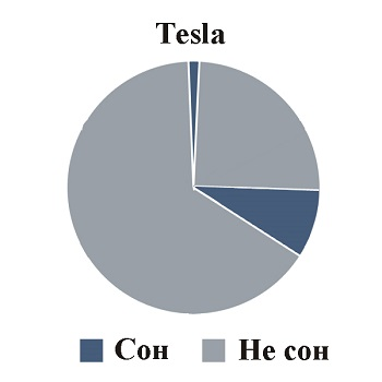 Техника сна Tesla