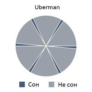 Техника сна Uberman