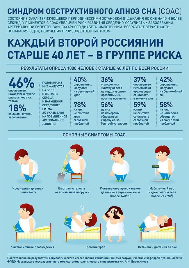 Апноэ сна после инсульта