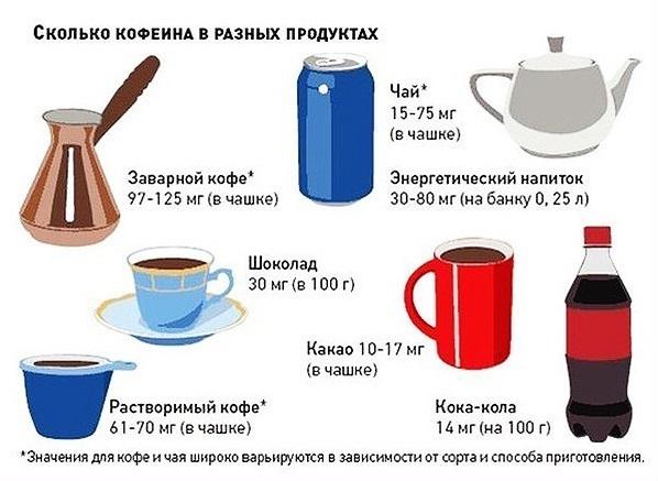 Кофеин в разных продуктах