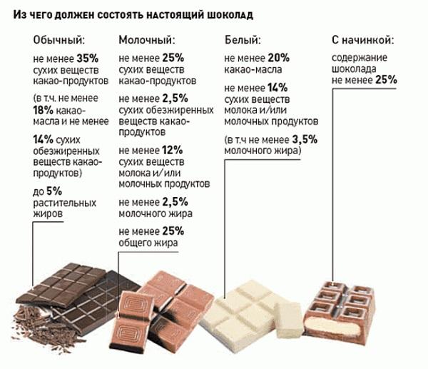 Из чего состоит шоколад