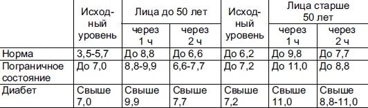 Норма сахара в крови от возраста
