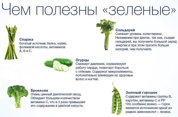 Зелёные листовые овощи для нервной системы