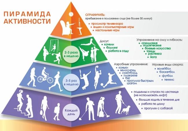Физическая активность для мозга