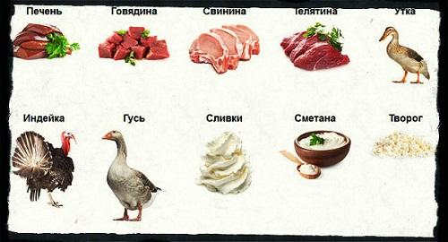 L-карнитин в продуктах