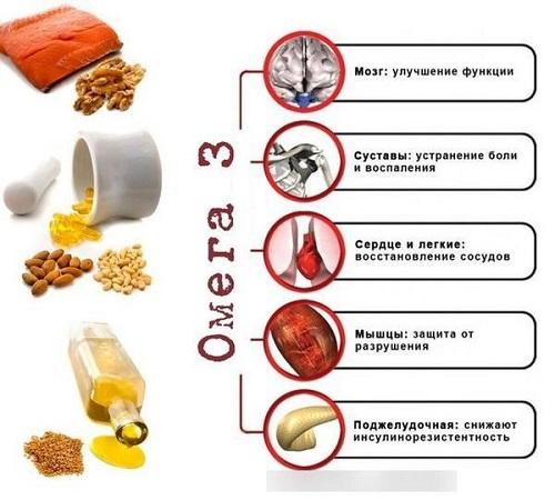 Омега-3 жирные кислоты - польза