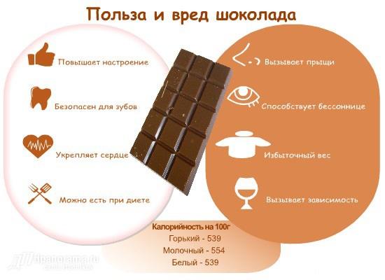 Польза шоколада для мозга