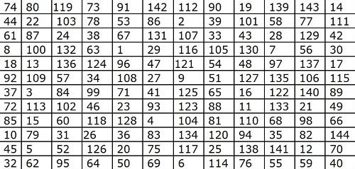 Таблица для тренировки памяти
