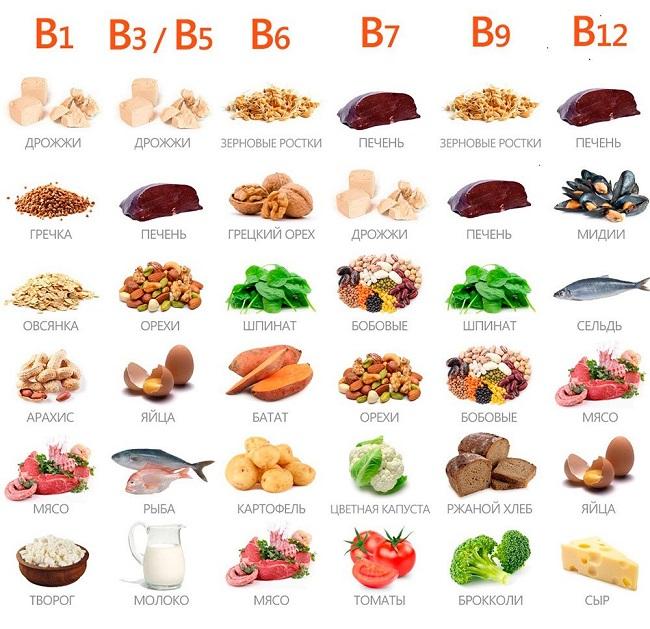 Витамин B в продуктах