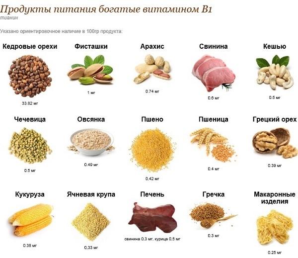 Витамин B1 тиамин в продуктах