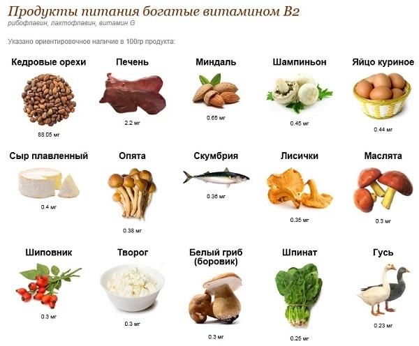 Витамин B2 рибофлавин в продуктах