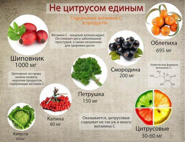 Витамин C в продуктах