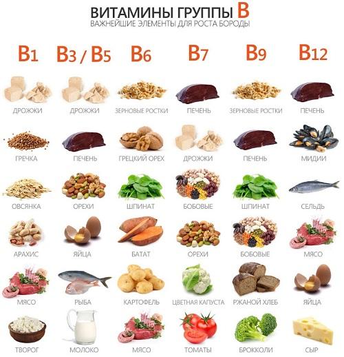 Витамины группы B для мозга
