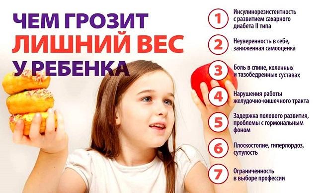 Лишний вес у ребёнка