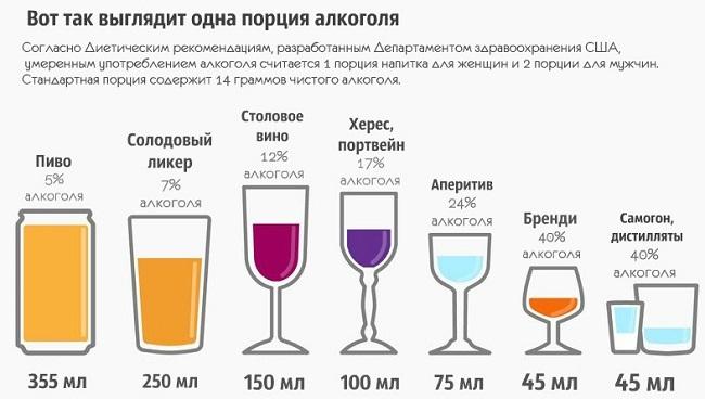Норма потребления алкоголя
