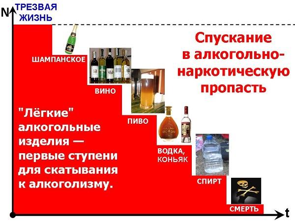 Ступени алкоголизма