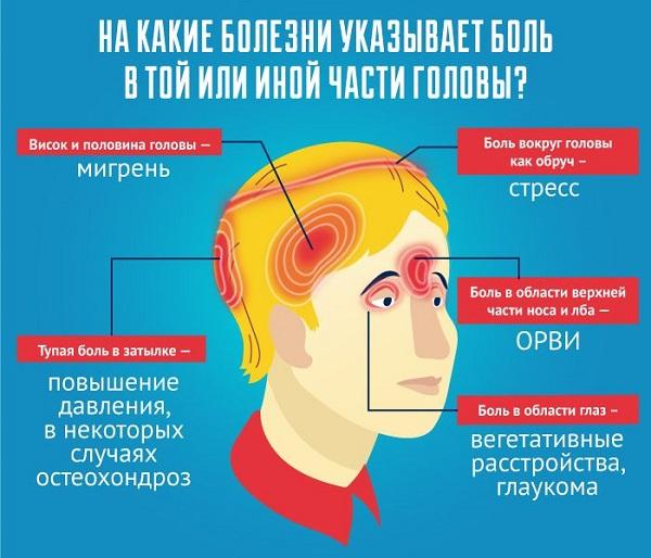 Болезни головы