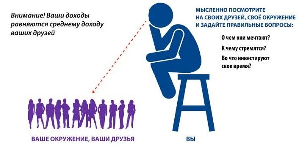 Окружение людей