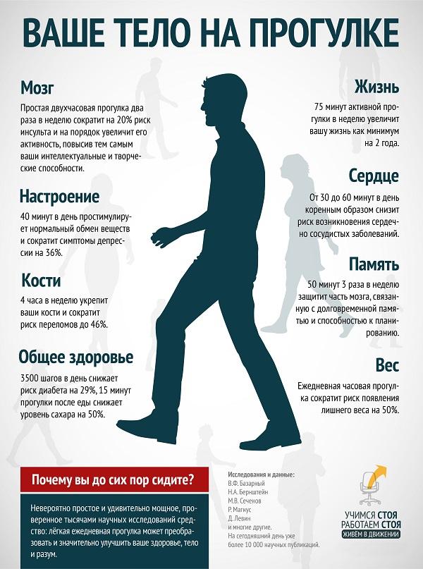 Тело при ходьбе