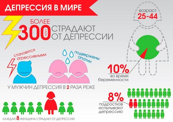 Депрессия - статистика в мире
