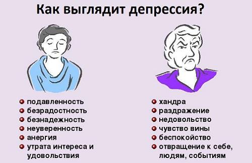 Признаки проявления депрессии