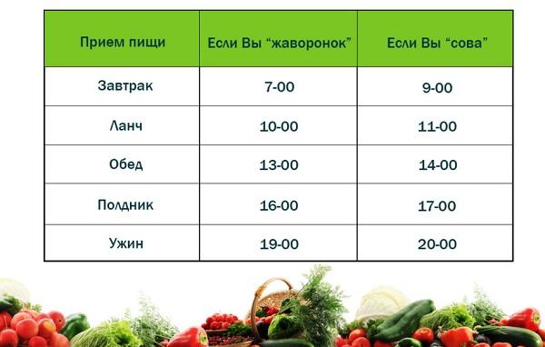 График приёма пищи