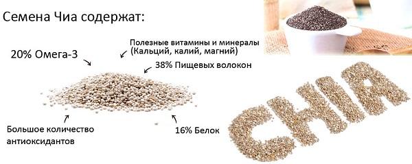 Семена Чиа - полезные вещества