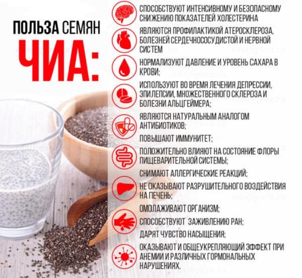 Семена Чиа - польза