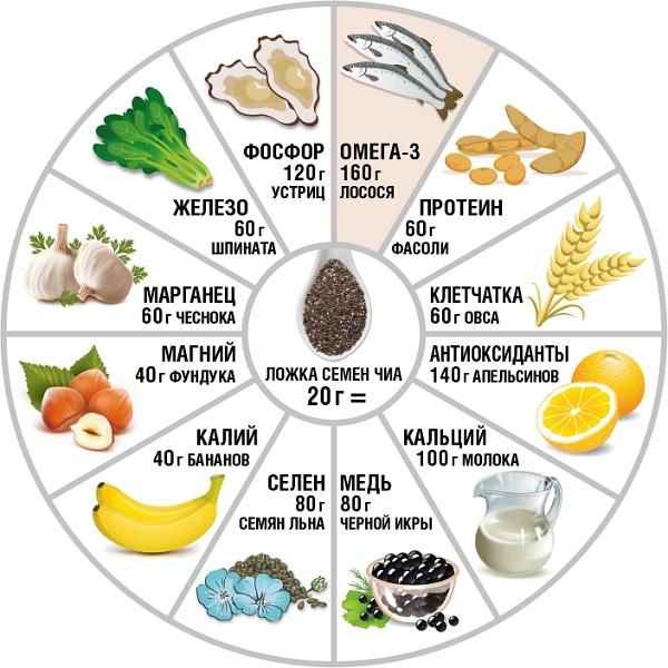 Семена Чиа - витамины