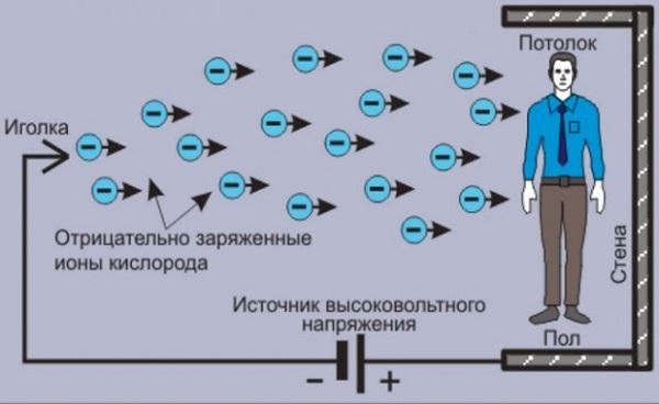 Турмалин и отрицательные ионы